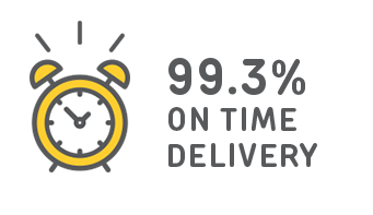 99.3% on-time delivery